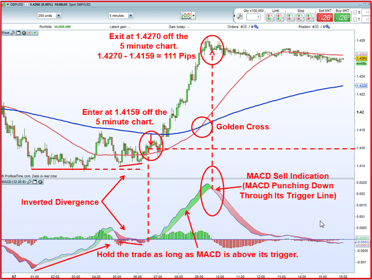 GBP/USD 5 minute chart screen shot shows inverted divergence & trade entry & exit for 111 pips.