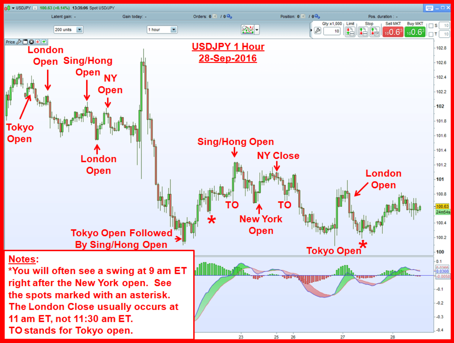 Forex time zone chart