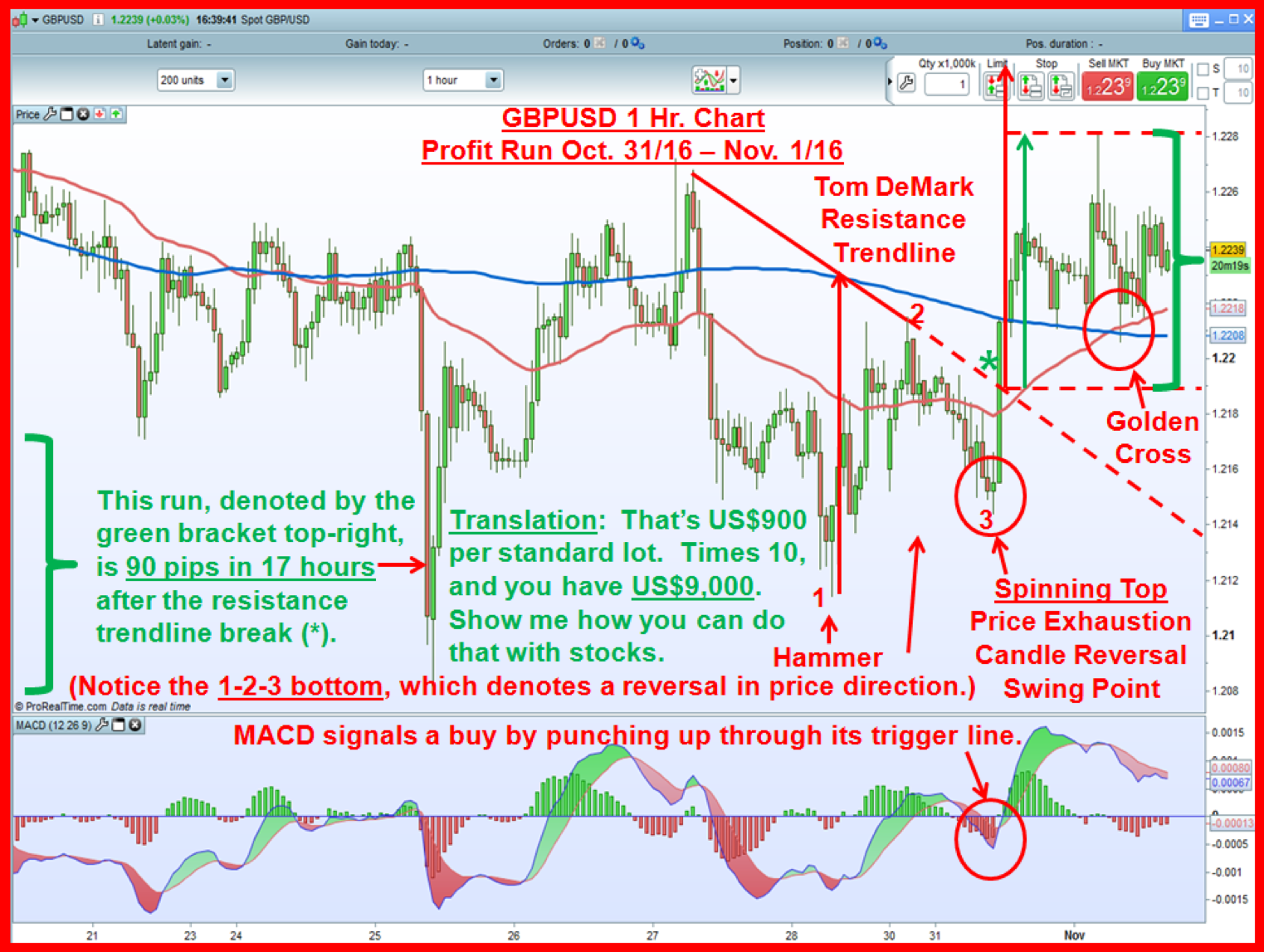 Forex trading graphs explained