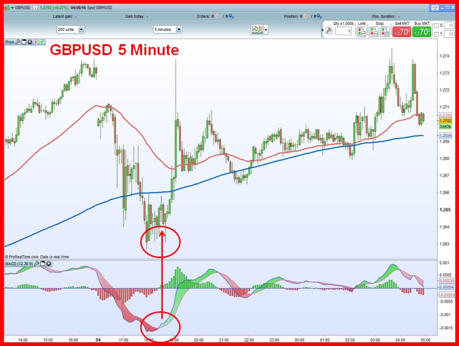 10 See Gbpusd 5 Minute Chart With Macd Cross Signal On It How To Crush The Markets Like The Big Dogs