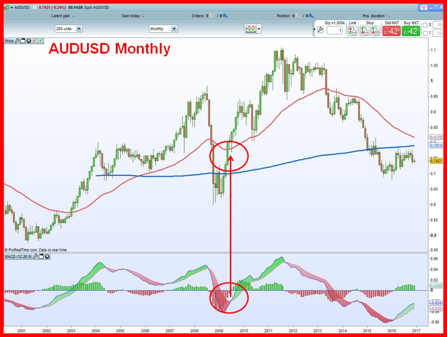 The Best Forex Indicator: No  1 Forex Trigger Indicator - How to