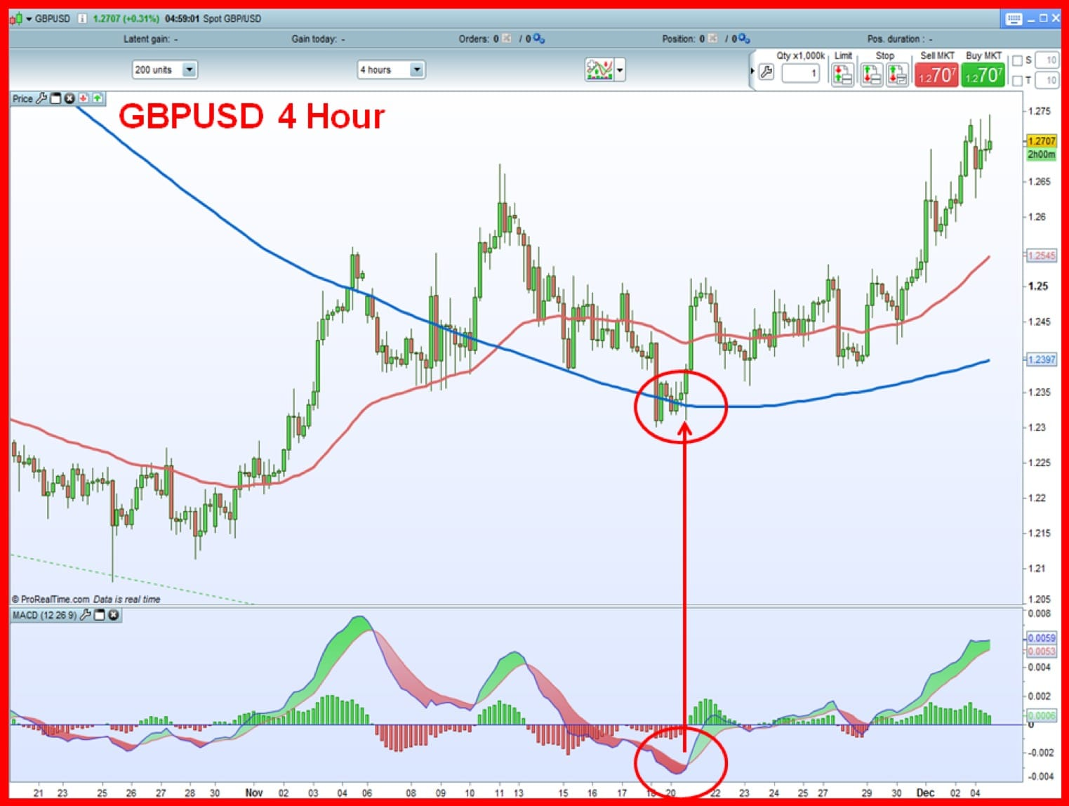 Best 4 hour forex strategy