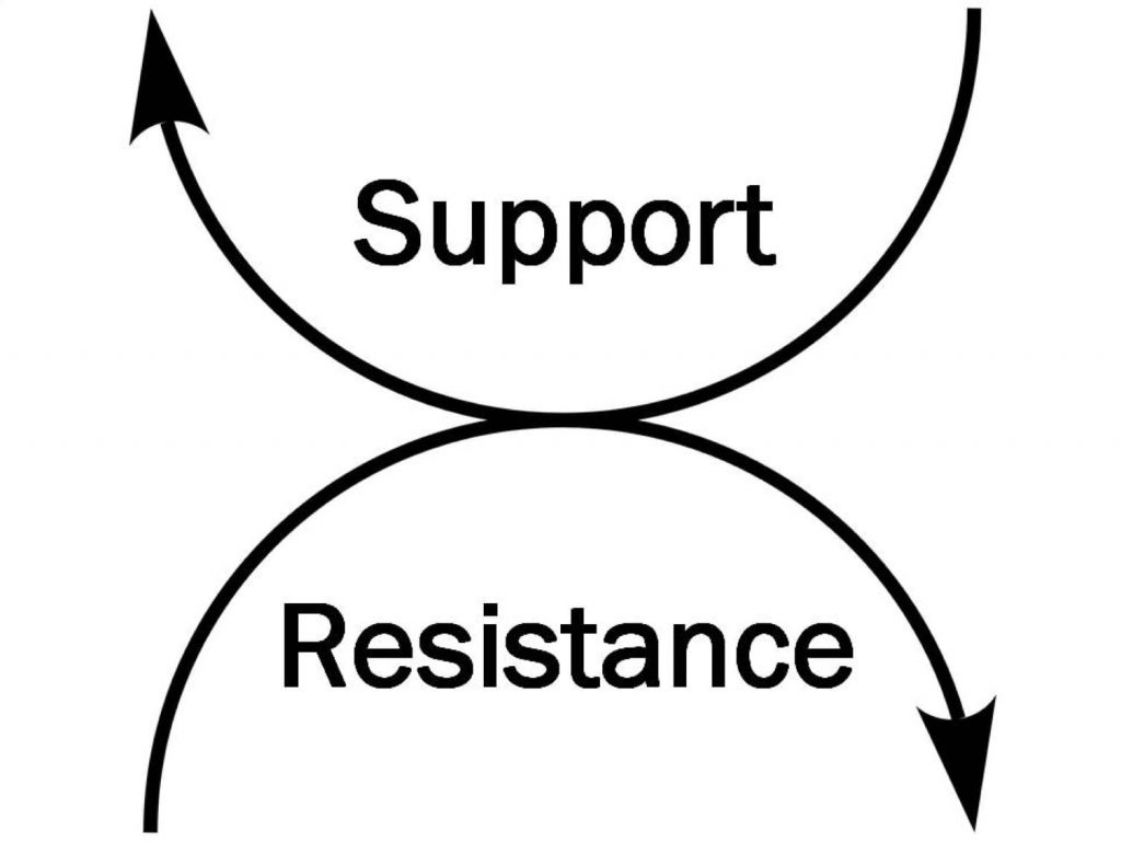 Picture of support and resistance arrows curved in different directions.