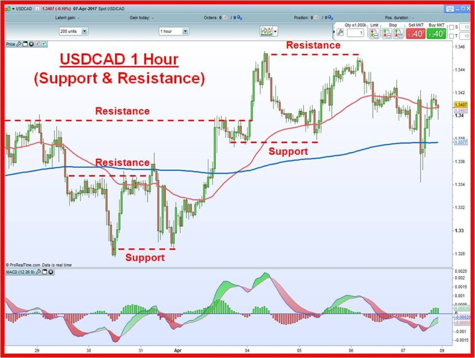 USDCAD 1 hour chart with support and resistance levels denoted by dotted lines.