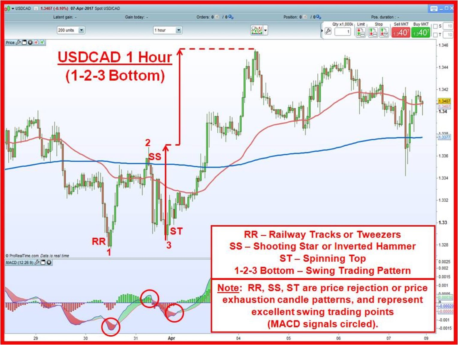 USDCAD 1 hour chart with 1-2-3 bottom, price measurement, and three candle reversal formations.