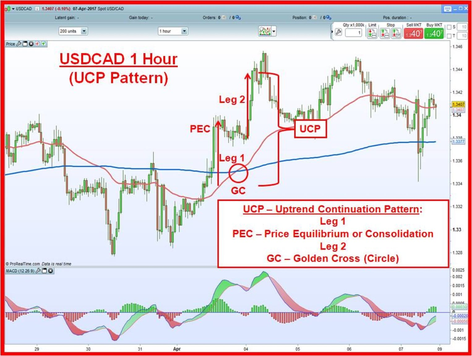 USDCAD 1 hour chart with Golden Cross and UCP pattern