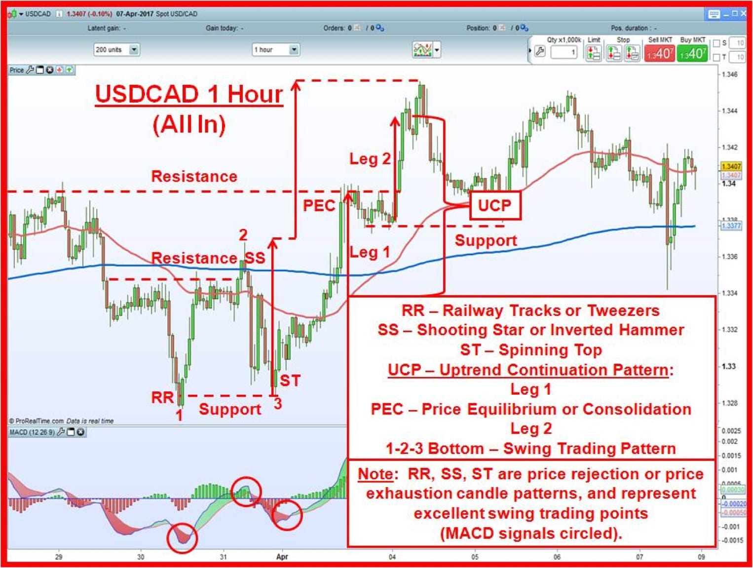 USDCAD 1 hour chart with 1-2-3 bottom, support & resistance dotted lines, 3 candles, & UCP pattern