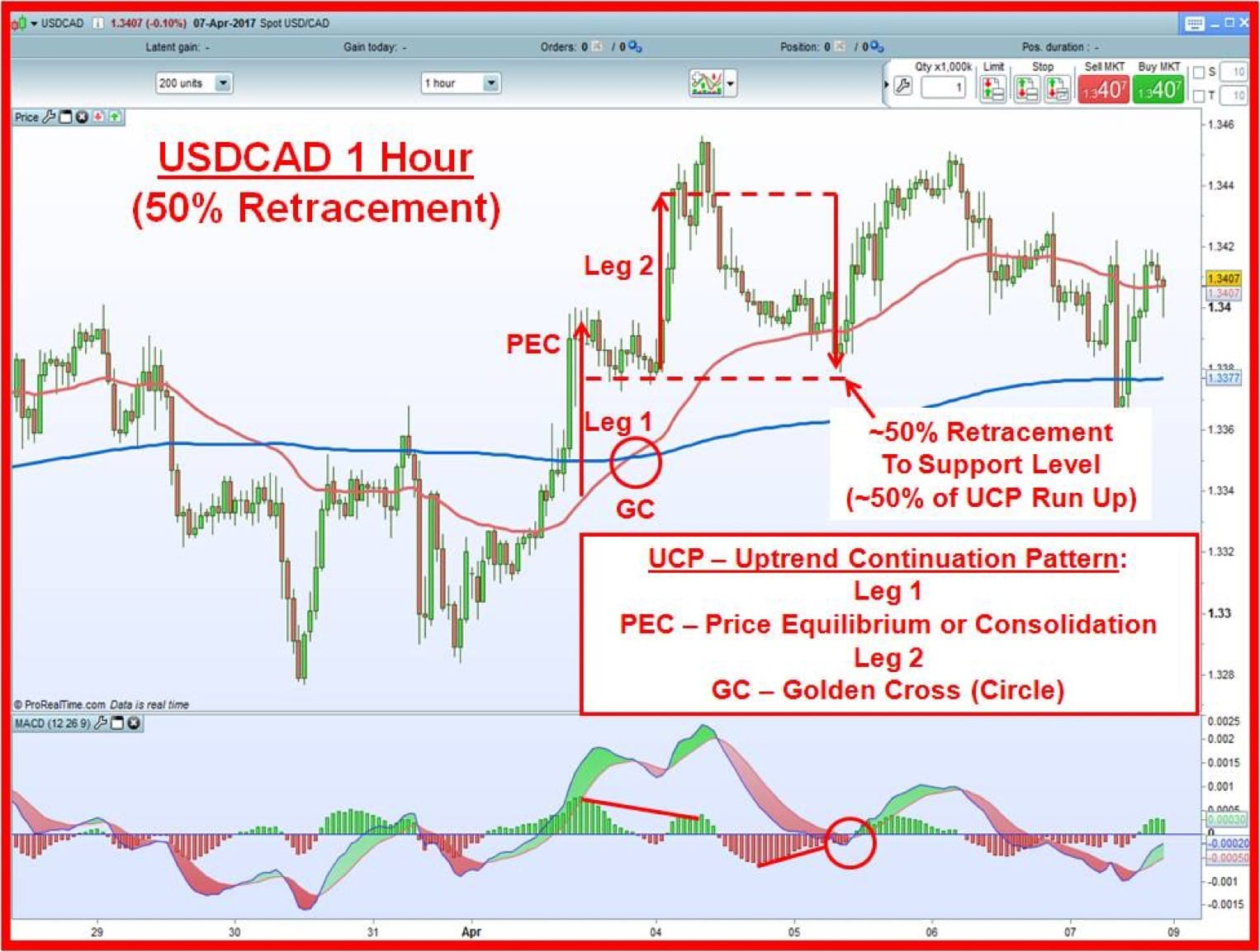 USDCAD 1 hour chart with 50% retracement to a support level after a UCP pattern unfolded.