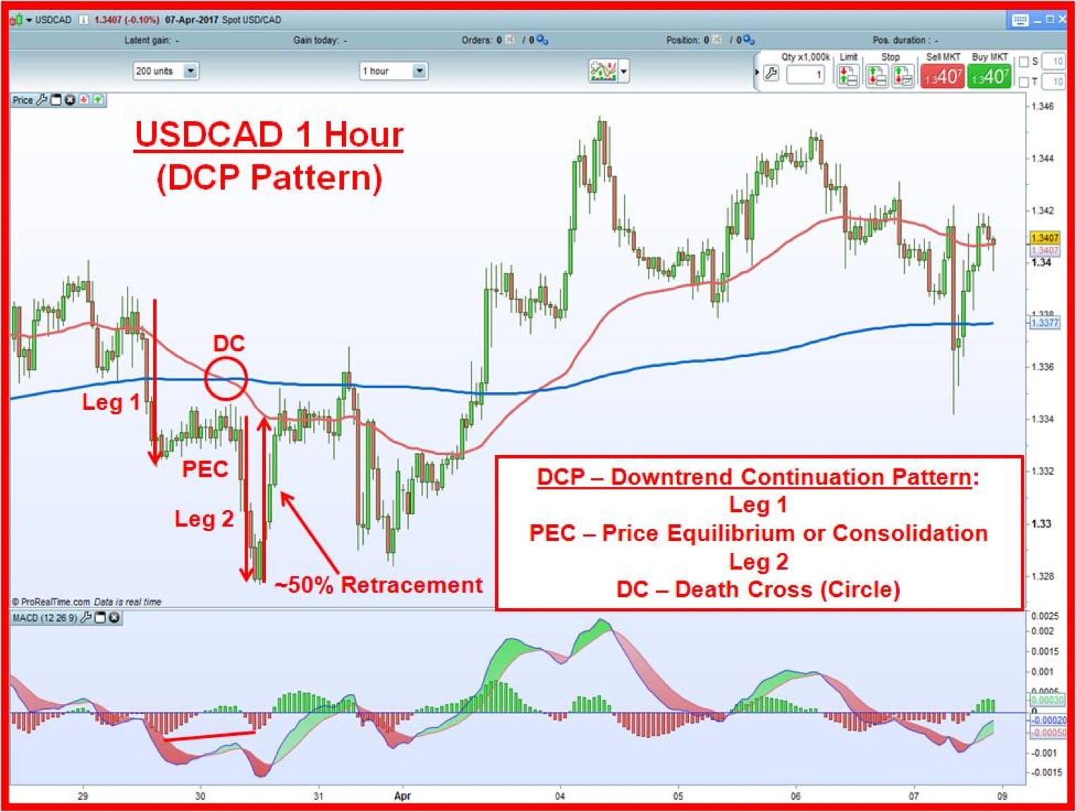 USDCAD 1 hour chart with DCP pattern, Death Cross, and 50% retracement after DCP formation unfolded.