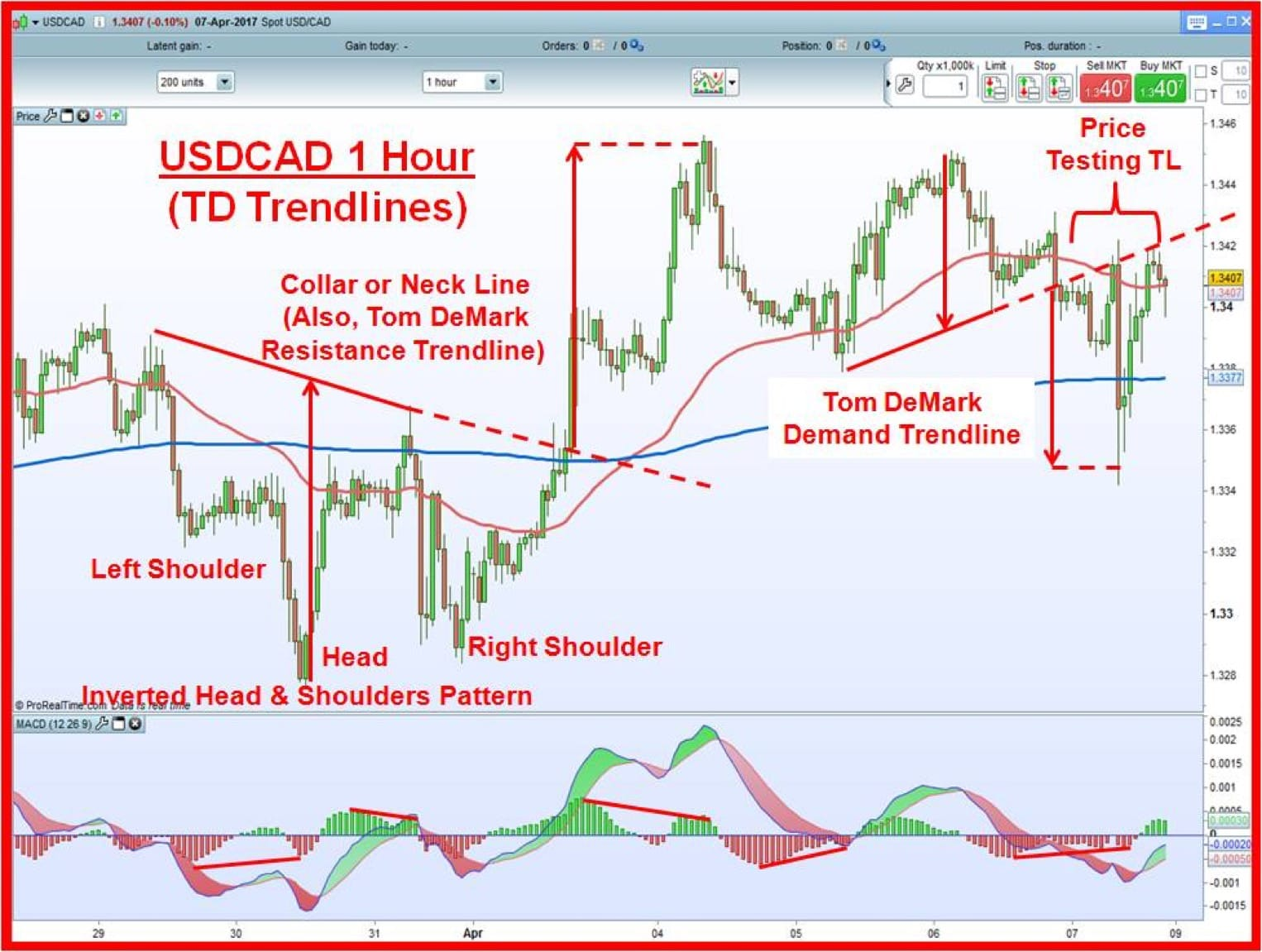 USDCAD 1 hour chart with inverted head and shoulders pattern & one demand & one resistance trendline.