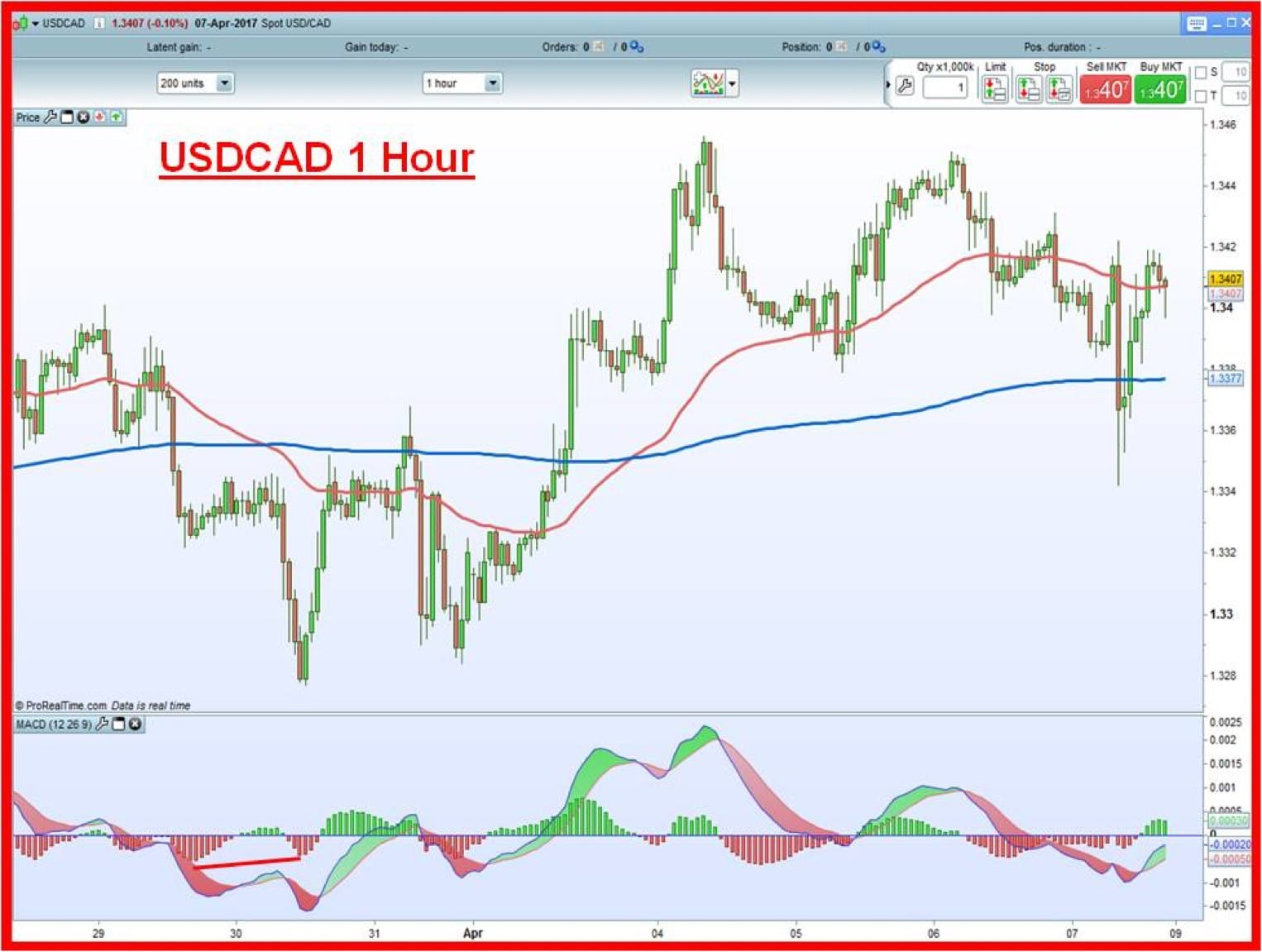 USDCAD 1 hour chart with just 50 and 200 EMAs and MACD.