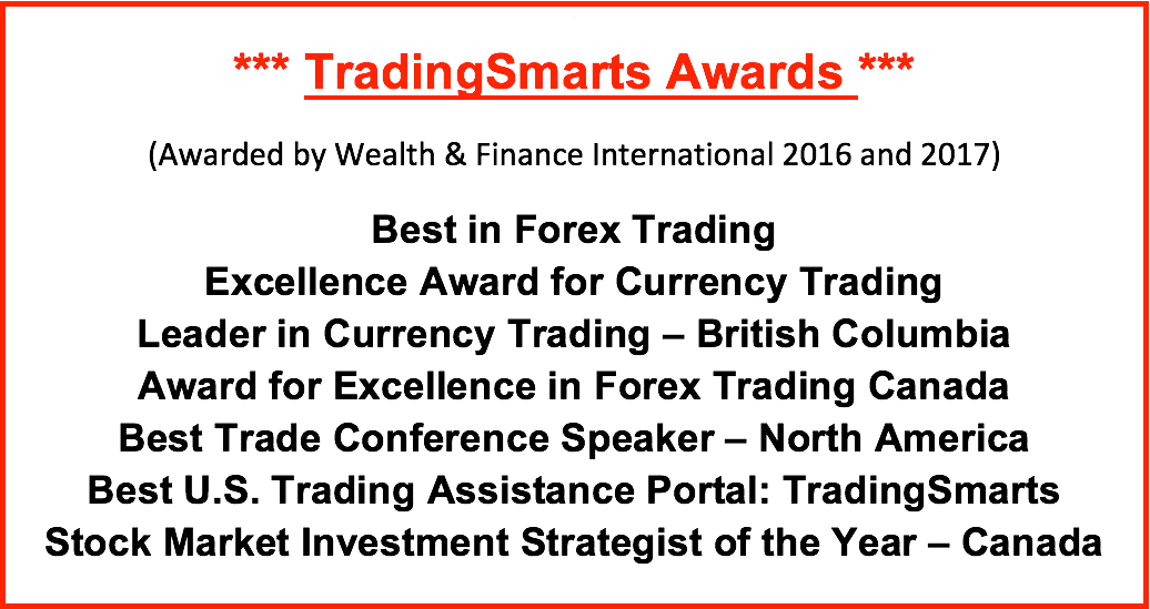 List of TradingSmarts awards awarded by Wealth & Finance International.