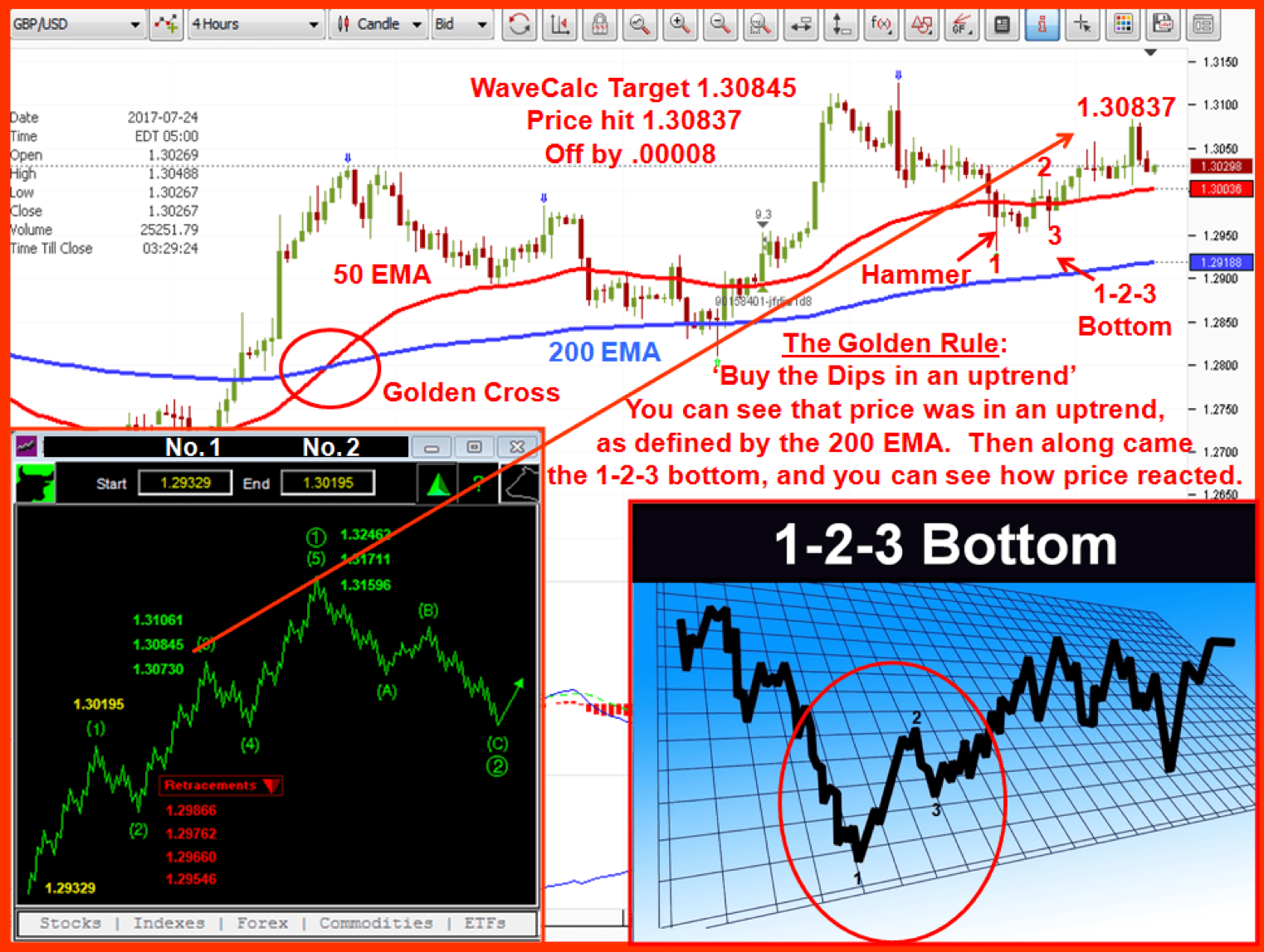 GBPUSD chart with 1-2-3 bottom, price projection, WaveCalc calculator, & image of 1-2-3 bottom.