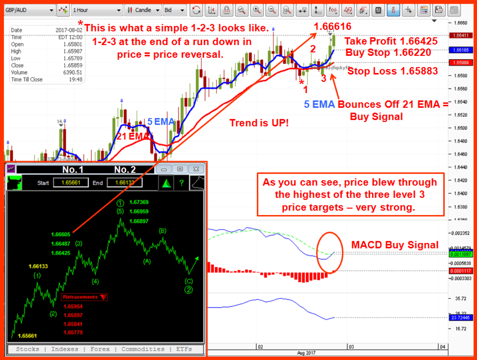 Picture of animated price action and 1-2-3 bottom in an uptrend with descriptive header.