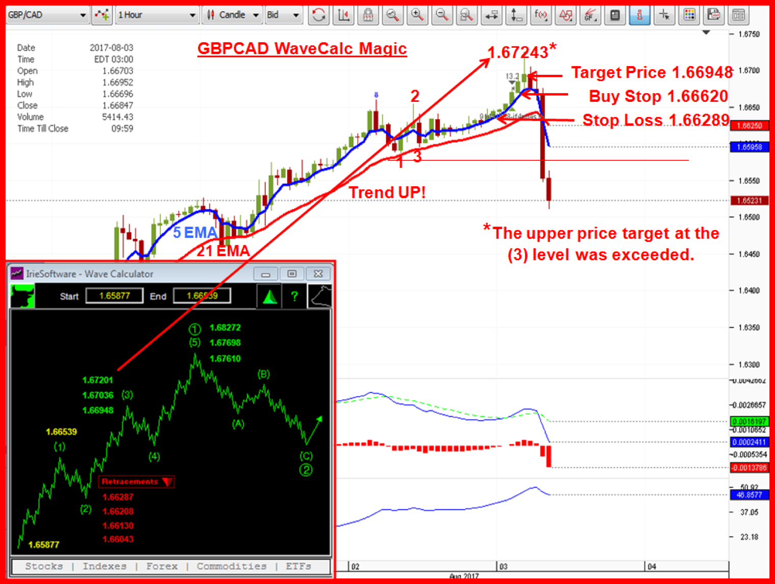 EURCAD chart with 1-2-3 bottom, price projection, WaveCalc calculator, & Golden Cross.