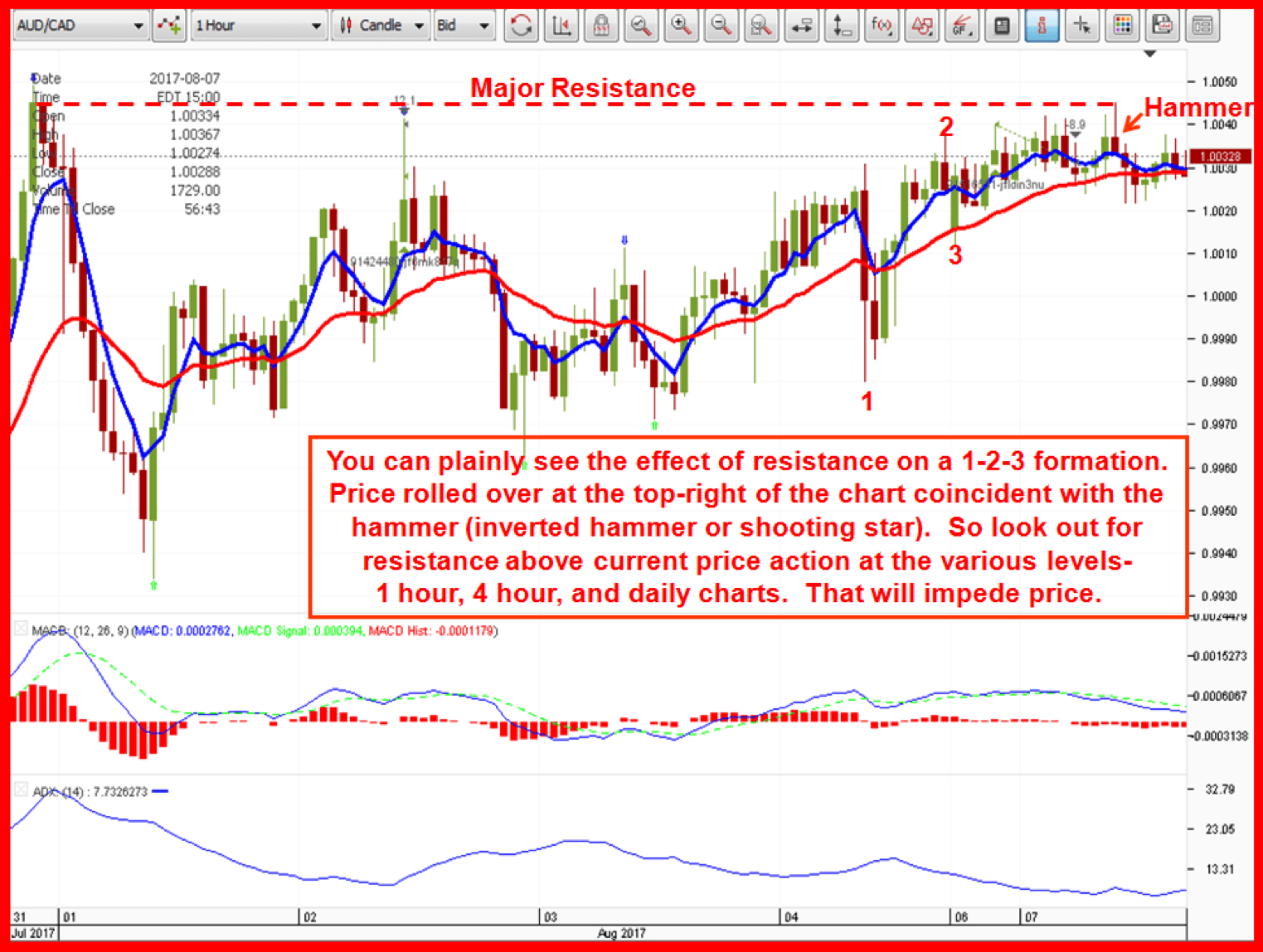 AUDCAD chart showing major resistance on 1 hr. chart impeding price advance.