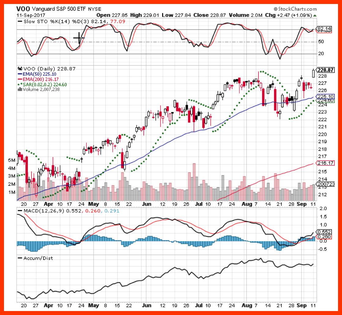 VOO Vanguard S&P 500 chart.