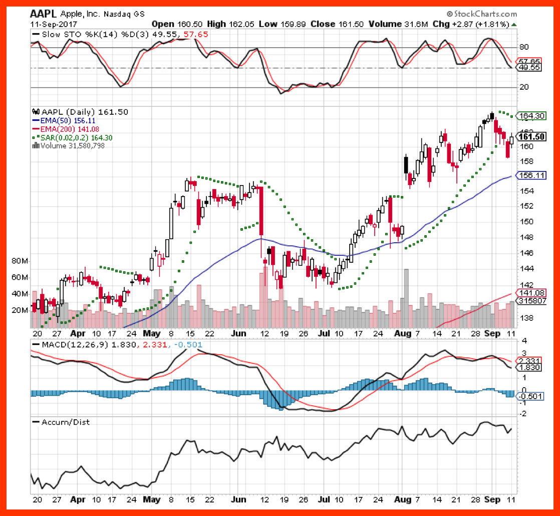 AAPL, Inc. Nasdaq chart. APPL is one of the stocks to buy today covered in this blog post.