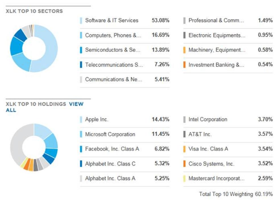 Screen shot of XLK ETF top 10 sectors and XLK ETF top 10 holdings.
