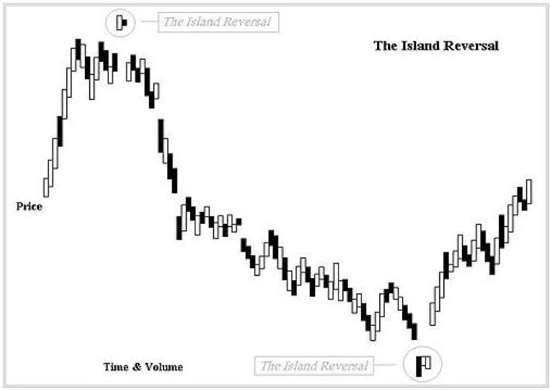 Price chart showing what an Island Reversal pattern looks like.