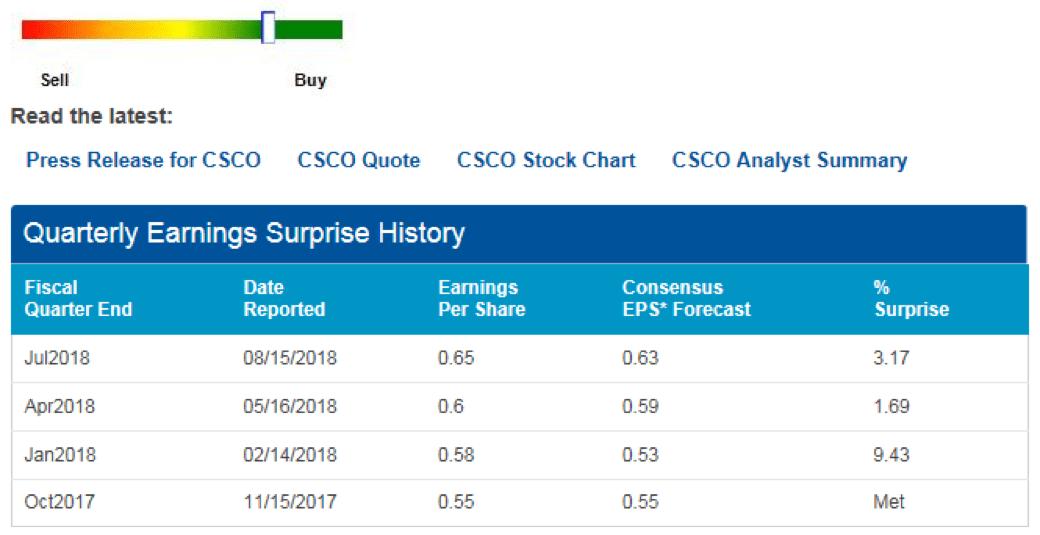 Screen shot of earnings for Cisco.